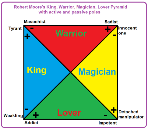 Robert_Moore_King_Warrior_Magician_Lover_pyramid.png